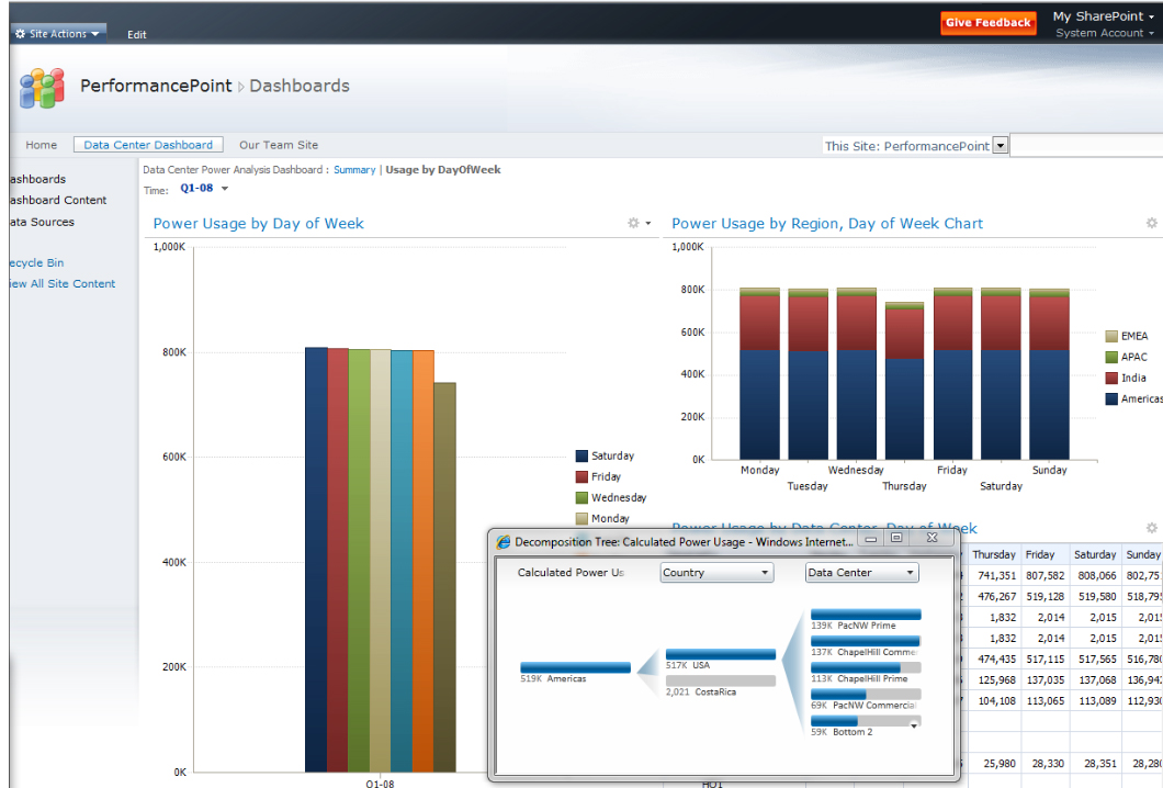 sharepoint insights - Evotec Consulting